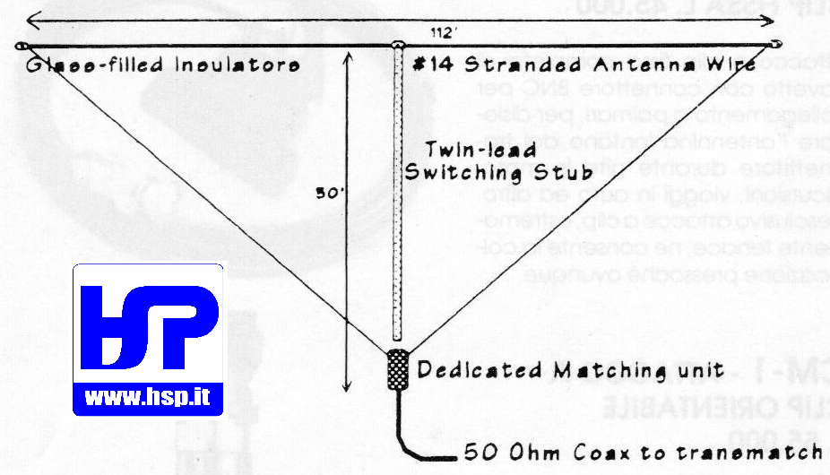 HF WIRE ANTENNAS - HardSoft Products