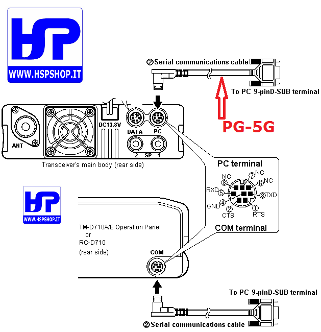 KENWOOD - PG-5G - CAVO CONNESSIONE PC
