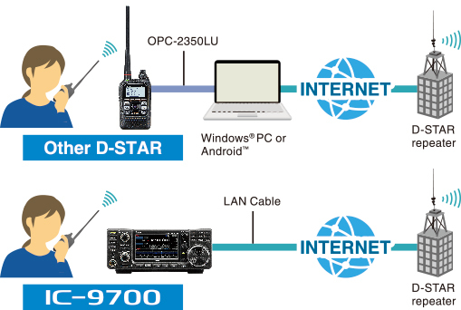 IC-9700_CONNECTION
